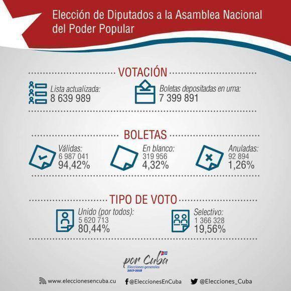 Wahlergebnis Kuba